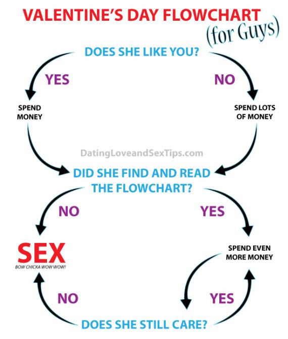 Funny Valentine's Day Flowchart