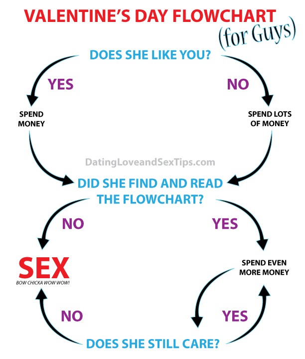 Funny Valentine's Day Flowchart (for guys)