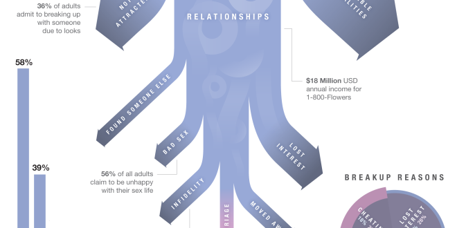 Dating And Relationships Statistics by Numbers